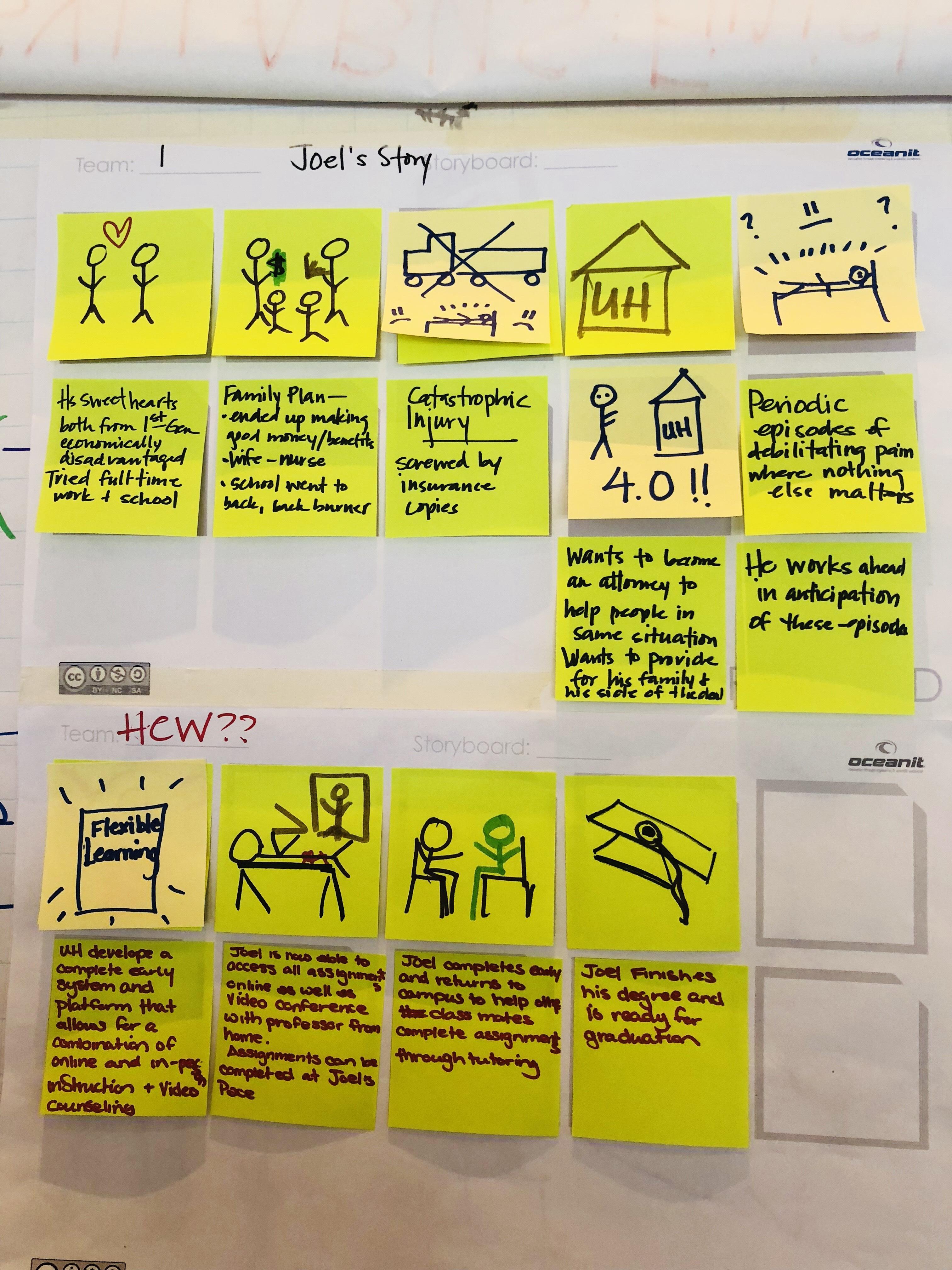 Design Thinking Layout