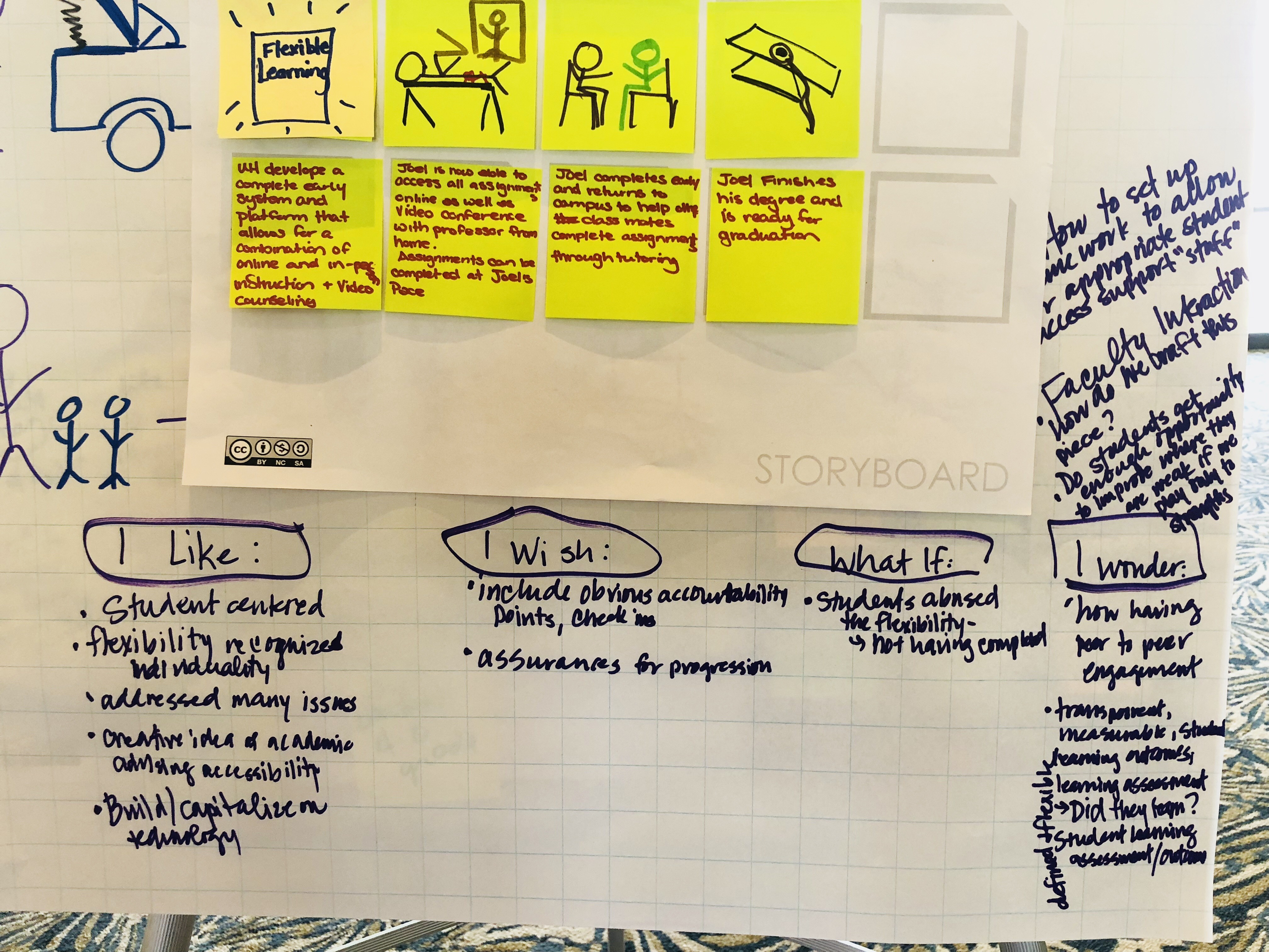 Design Thinking Group