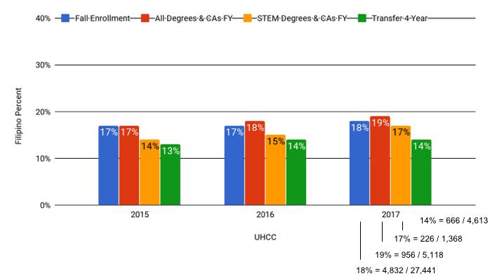 Filipino Success Gap Chart