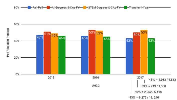 Pell Recipient Success Gap Chart