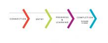 Student Success Pathway